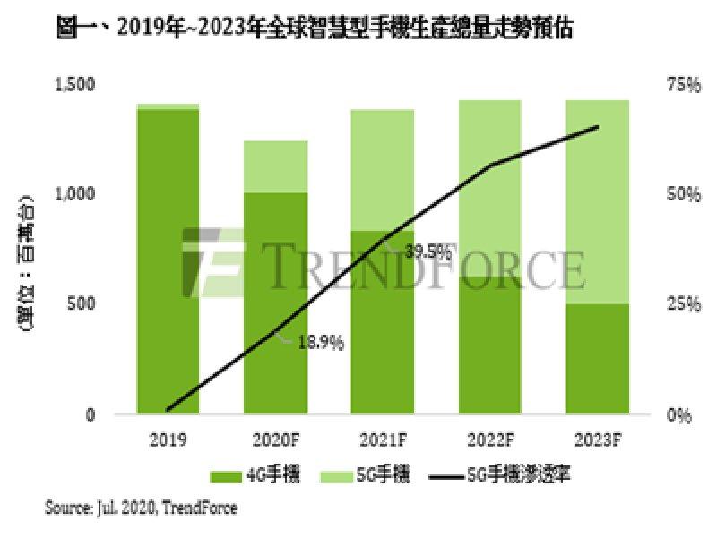 TrendForce:2020下半年品牌加速推動5G手機 全球總產量將突破2億支。(TrendForce提供)