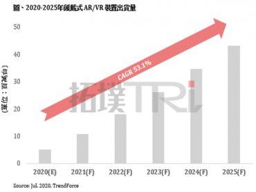 TrendForce:受眼鏡式AR/VR產品帶動 2020-2025年AR/VR裝置年複合成長率(CAGR)逾50%