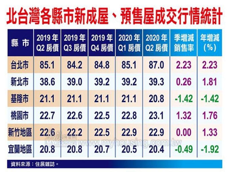 住展雜誌:資金瘋狗浪 台灣各縣市Q2新建案房價漲多跌少。(住展提供)