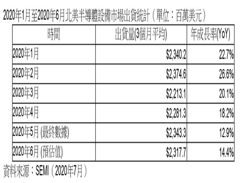 SEMI:2020年6月北美半導體設備出貨為23.2億美元。(SEMI提供)