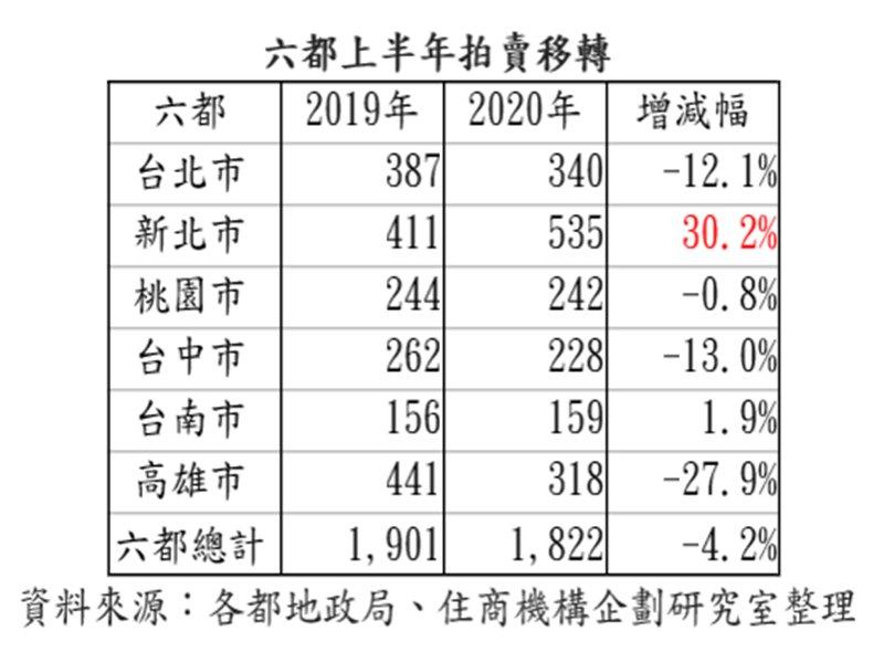 利率走跌房市斷頭潮降 上半年法拍轉移量年減4.2% 僅新北、台南逆勢增。(廠商提供)