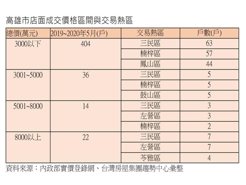 高雄店面交易金額 3000萬元以下佔85%。(廠商提供)