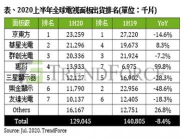 TrendForce:2020上半年電視面板出貨量年減8.4% 京東方蟬聯出貨冠軍
