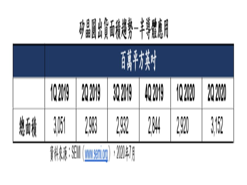 SEMI:2020年Q2全球矽晶圓出貨面積季增8%、年增6% 。(SEMI提供)