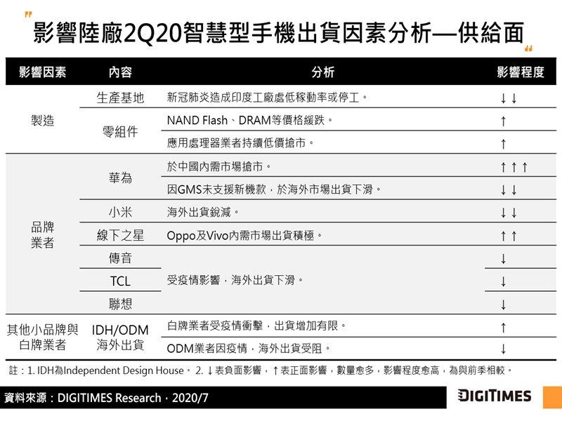 DIGITIMES Research:2Q20陸廠智慧型手機海外出貨年減3成 估下半年仍年減2位數。(DIGITIMES提供)