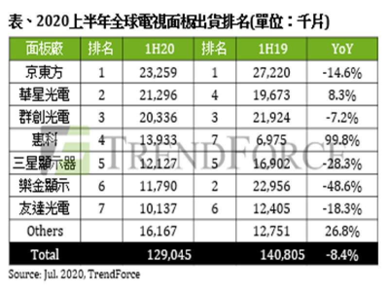 TrendForce:2020上半年電視面板出貨量年減8.4% 京東方蟬聯出貨冠軍。(TrendForce提供)