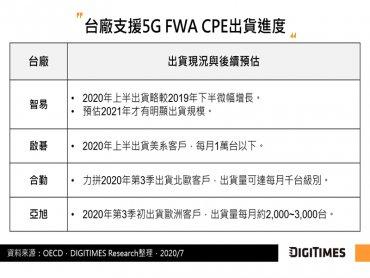 DIGITIMES Research:各台廠5G CPE月出貨僅達千台等級 5G FWA規模商用寄望2021年