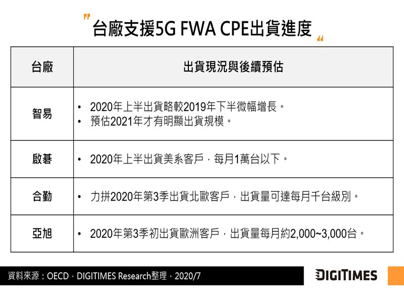 DIGITIMES Research:各台廠5G CPE月出貨僅達千台等級 5G FWA規模商用寄望2021年。(DIGITIMES Research提供)