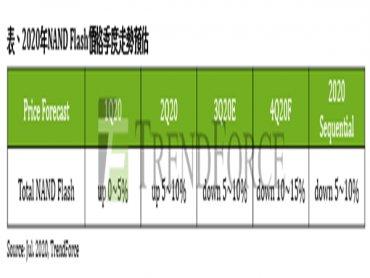TrendForce:Wafer價格跌幅持續擴大 Q3 NAND Flash市況將加速轉弱