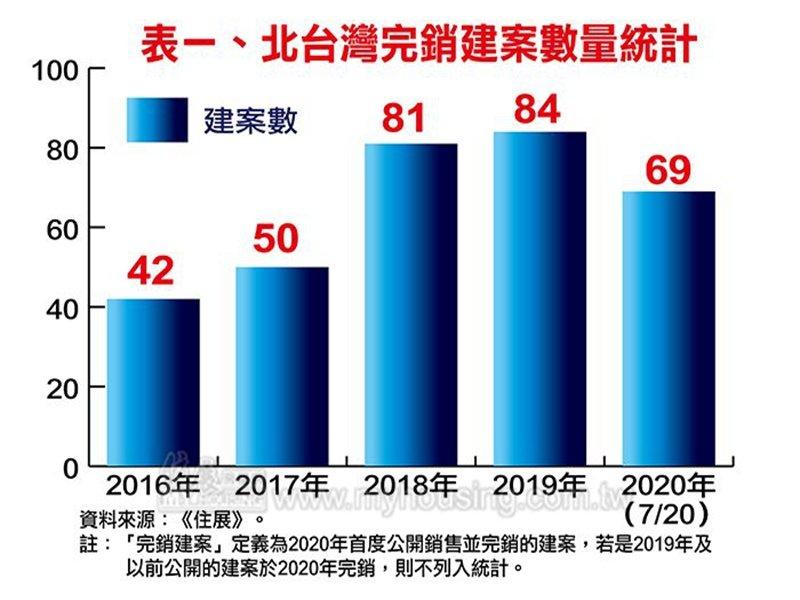 住展雜誌:估北台灣全年完銷建案數將達130個 年增46個 且連4年正成長。(住展提供)
