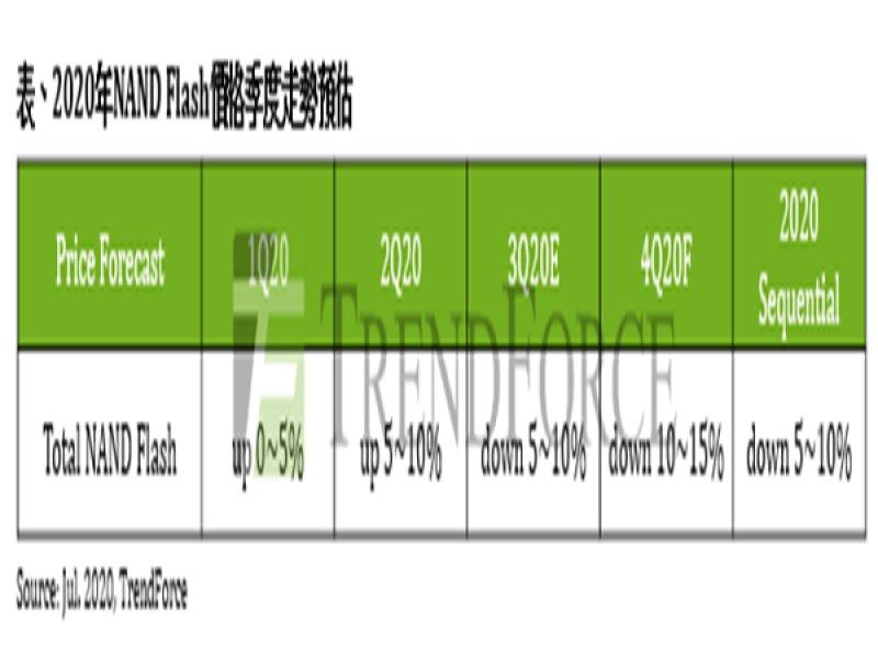 TrendForce:Wafer價格跌幅持續擴大 Q3 NAND Flash市況將加速轉弱。(TrendForce提供)