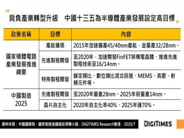 DIGITIMES Research:中國十四五將續推半導體自主化戰略 技術與產能亦將持續提升