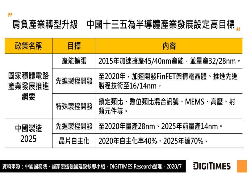 DIGITIMES Research:中國十四五將續推半導體自主化戰略 技術與產能亦將持續提升。(DIGITIMES Research提供)