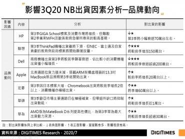DIGITIMES Research:零售通路補貨及日本教育標案需求接力 全球NB Q3出貨將維持前季力度