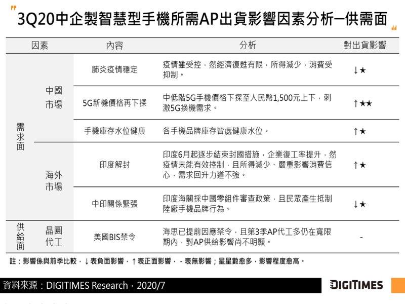 DIGITIMES Research:中國5G換機潮浮現、印度解封需求回升 Q3中企製智慧型手機用AP出貨將續季增9%。(DIGITIMES Research提供)
