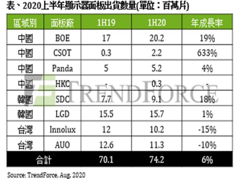 TrendForce:2020上半年陸系面板廠積極搶進顯示器市場 京東方坐穩龍頭。(TrendForce提供)