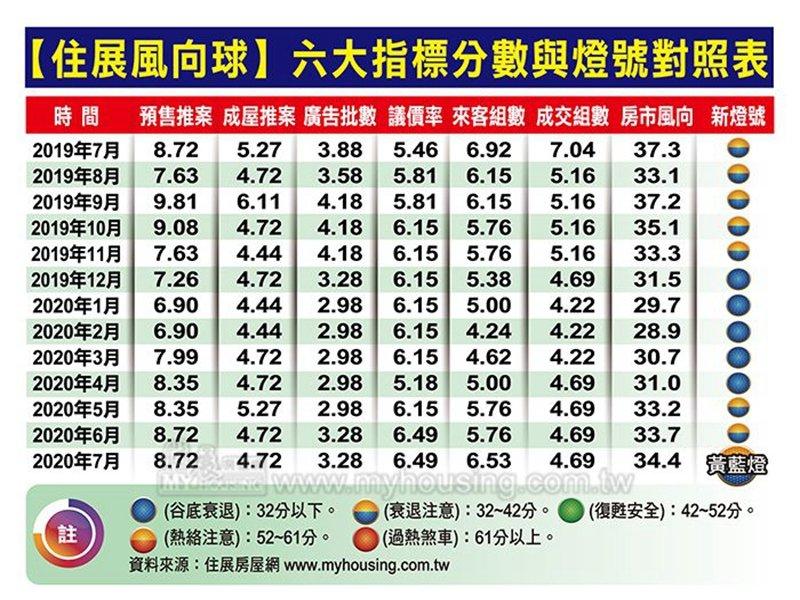 住展風向球7月分數為34.4分 較6月略增0.7分 連5個月上揚。(住展提供)