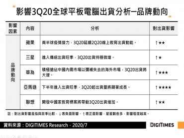 DIGITIMES Research:訂單遞延加通路庫存回補 估Q3全球平板電腦出貨將創12季新高