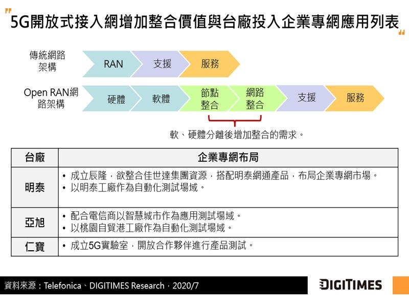 DIGITIMES Research:台廠尚未規模出貨5G小型基地台 嘗試以Open RAN分散式小型基地台布局企業專網。(DIGITIMES Research提供)
