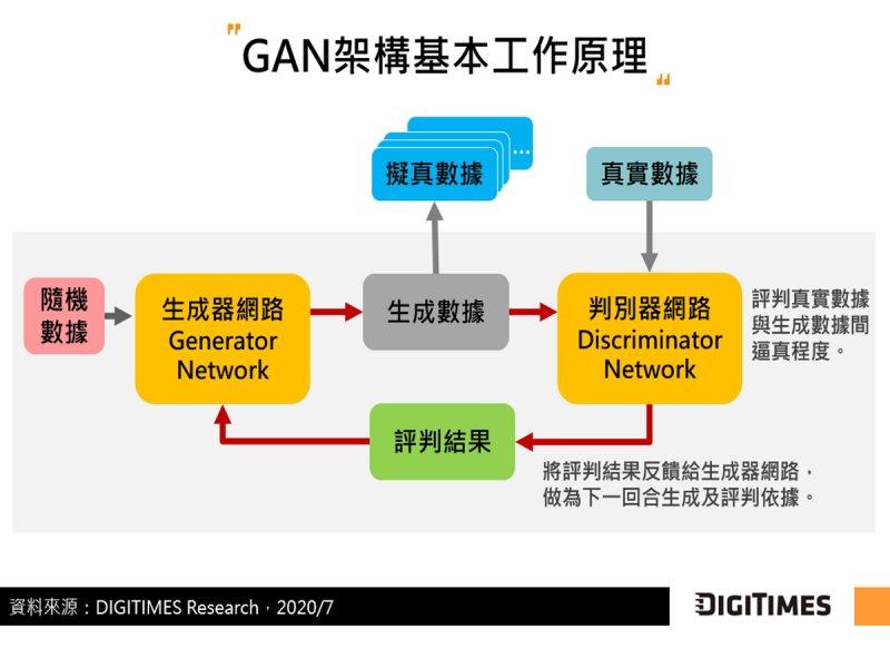 DIGITIMES Research:GAN技術為AI數據不足困境提解方 自我優化機制加速體現非監督式學習目標。(資料照)