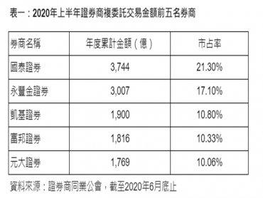 國泰證穩坐複委託版圖龍頭 市占率超過21%