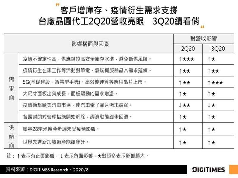 DIGITIMES Research:客戶提升庫存、疫情衍生需求帶動 Q3台灣晶圓代工續看旺。(DIGITIMES Research提供)