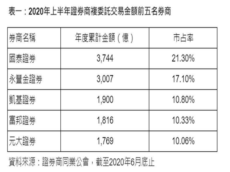 國泰證穩坐複委託版圖龍頭 市占率超過21%。(廠商提供)