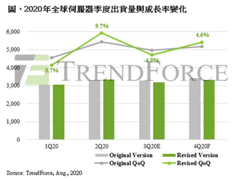 TrendForce:受企業暫緩既有採購訂單影響 估Q3伺服器出貨量季減幅度將擴大至4.9%。(TrendForce提供)