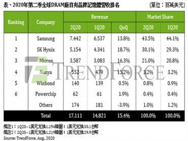 TrendForce:2020年Q2 DRAM總產值季增15.4% 然Q3假格恐反轉向下