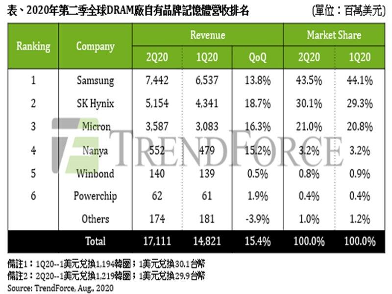 TrendForce:2020年Q2 DRAM總產值季增15.4% 然Q3假格恐反轉向下。(TrendForce提供)