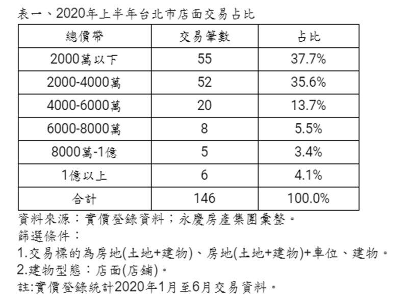 2020上半年北市店面吹「小資風」!總價4000萬內比重逾七成。(廠商提供)