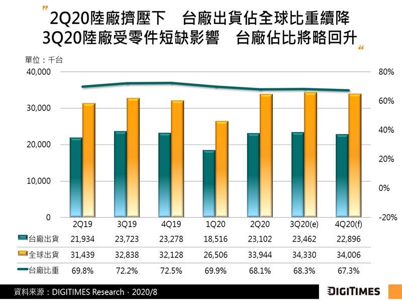 DIGITIMES Research:零組件缺貨 Q3台廠PC監視器出貨量恐僅季增1-2%。(DIGITIMES Research提供)