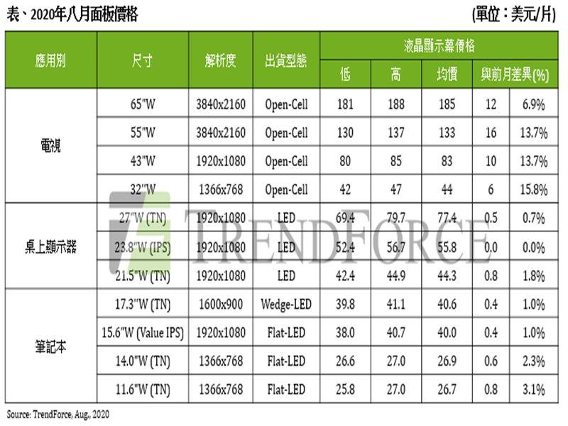 TrendForce:電視面板價格漲勢強勁 八月55吋與32吋漲幅可達10%。(TrendForce提供)