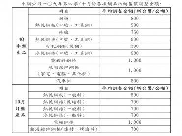 中鋼公布第4季及10月內銷鋼品盤價 報價全面調漲