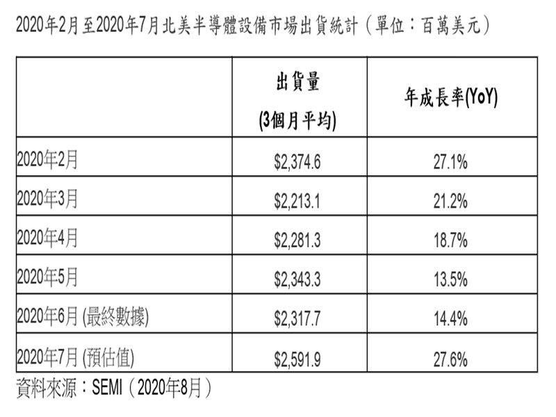 SEMI:2020年7月北美半導體設備出貨為26億美元