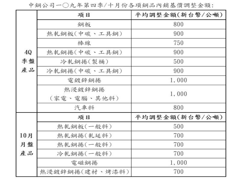 中鋼公布第4季及10月內銷鋼品盤價 報價全面調漲。(中鋼提供)