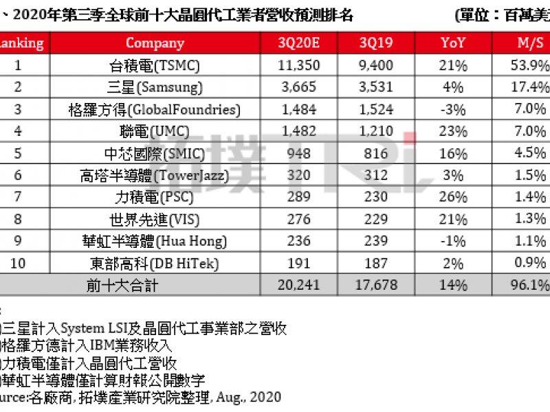 TrendForce:下游客戶端拉貨動能旺盛 估Q3全球晶圓代工產值年增14%。(TrendForce提供)