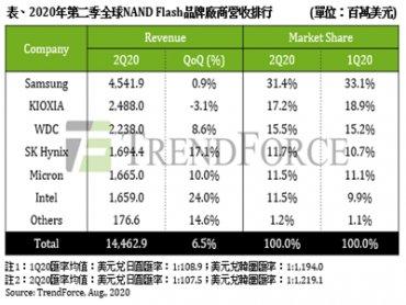TrendForce:Q2 NAND Flash營收季增6.5% 估Q3將持平