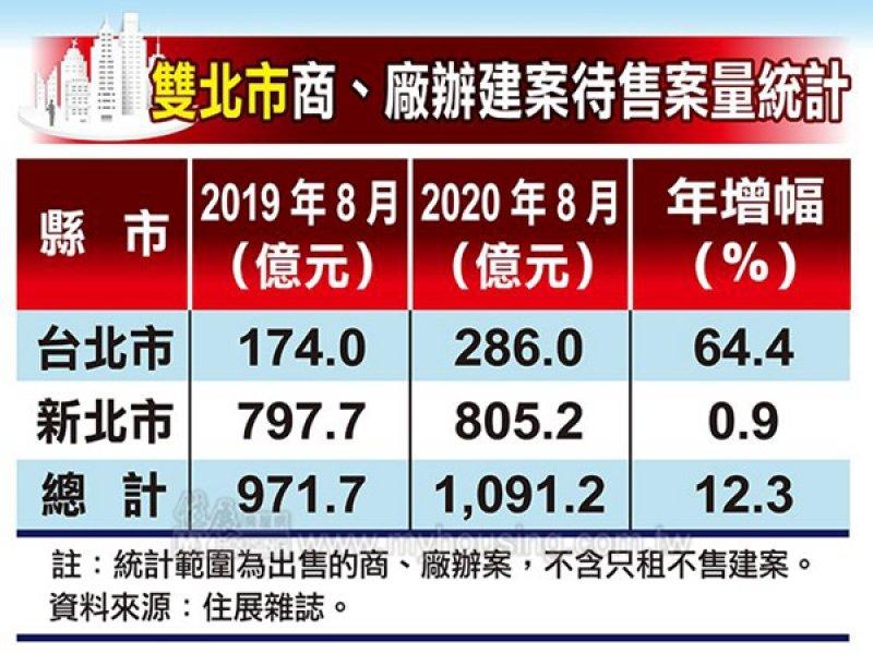 住展雜誌:商辦市場榮景旺 短期觀察點在2024年。(住展提供)