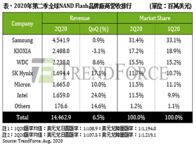 TrendForce:Q2 NAND Flash營收季增6.5% 估Q3將持平。(TrendForce提供)