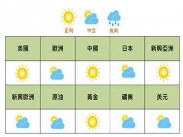 國泰證券8月投資氣象觀測站 政策面與資金面加持 中港股市大張旗鼓