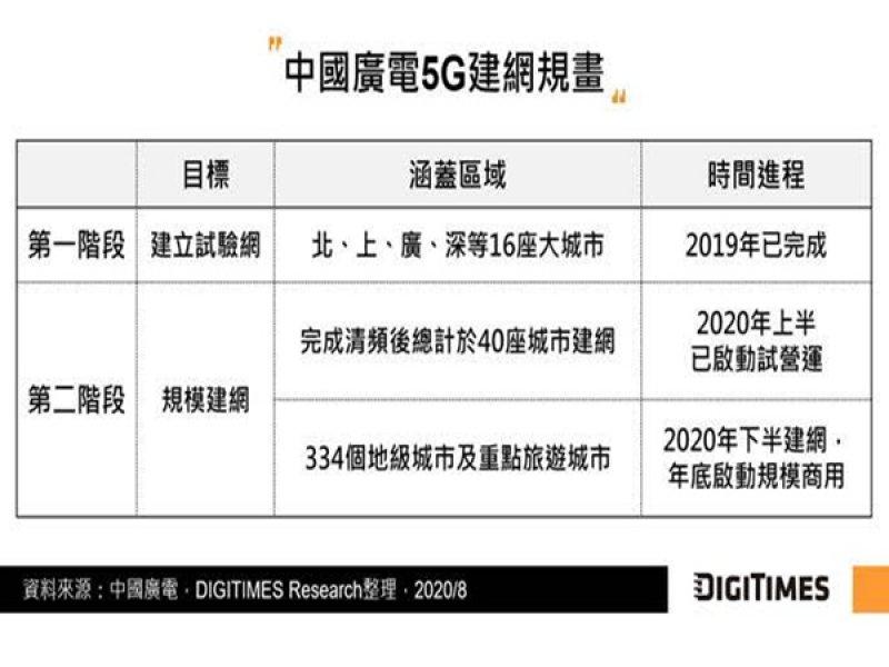 DIGITIMES Research:中國電信商「2+2」兩大陣營正式成形 藉SA組網尋找下階段營運成長動能。(DIGITIMES Research提供)