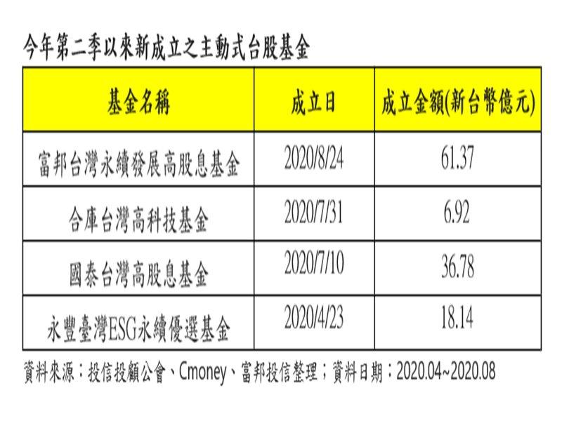 永續投資吸睛 富邦台灣永續發展高股息基金以逾60億元規模成立。(廠商提供)