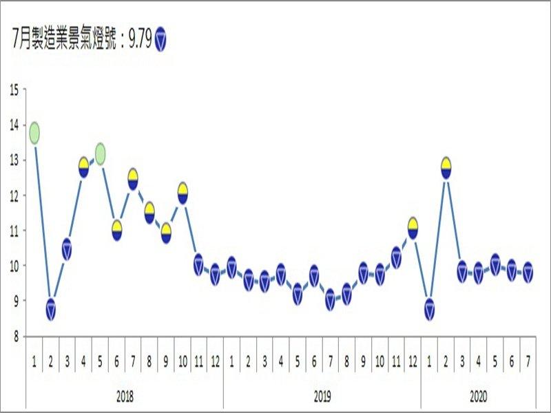 台經院:7月製造業景氣信號值9.79分 月減0.08分 燈號續維持在衰退的藍燈。(台經院提供)