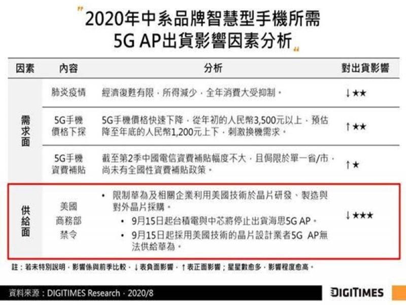 DIGITIMES Research:禁令衝擊2020年中系手機5G AP出貨 將挪移2021年中企中國智慧型手機市場版圖。(DIGITIMES Research提供)
