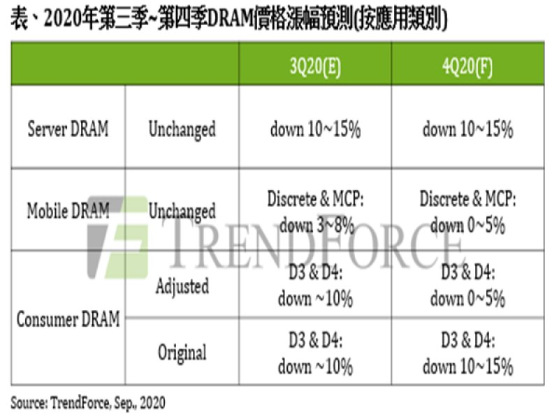 TrendForce:DRAM現貨價格出現久違漲勢 然下半年價格仍有壓。(TrendForce提供)