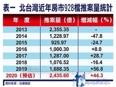 住展雜誌:今年北台灣928檔期推案暴增 估創史高