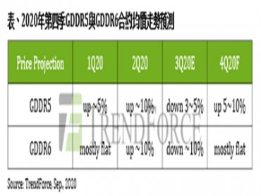 TrendForce:顯卡需求續強 Graphics DRAM第四季價格易漲難跌