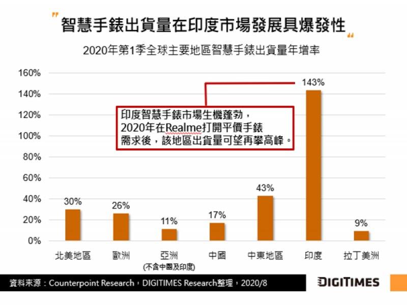 DIGITIMES Research:中美角力與印度市場起飛 全球智慧手錶業者生產布局丕變。(DIGITIMES Research提供)