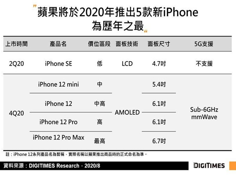 DIGITIMES Research:iPhone 12系列量產時程受疫情推延 估下半年出貨6,300萬至6,800萬支。(DIGITIMES Research提供)